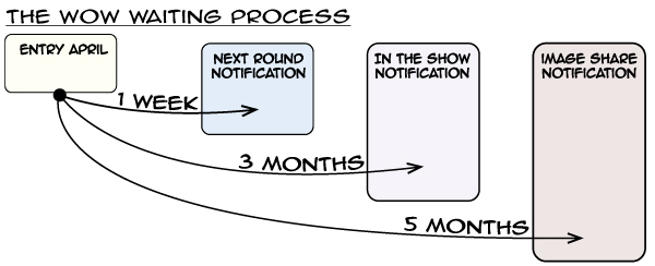 Wow-waiting flow chart